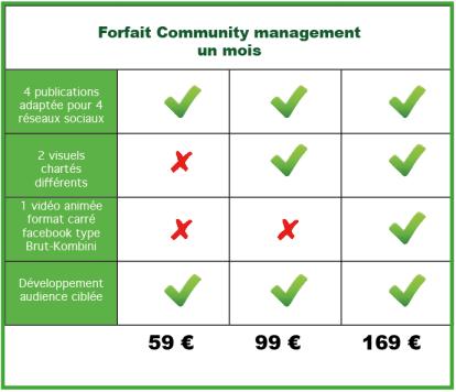 tableau community management diode production.png